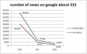 MCD negative news drop faster