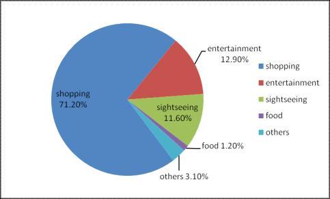 china tourist consumption
