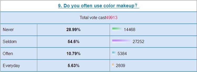 color makeup usage