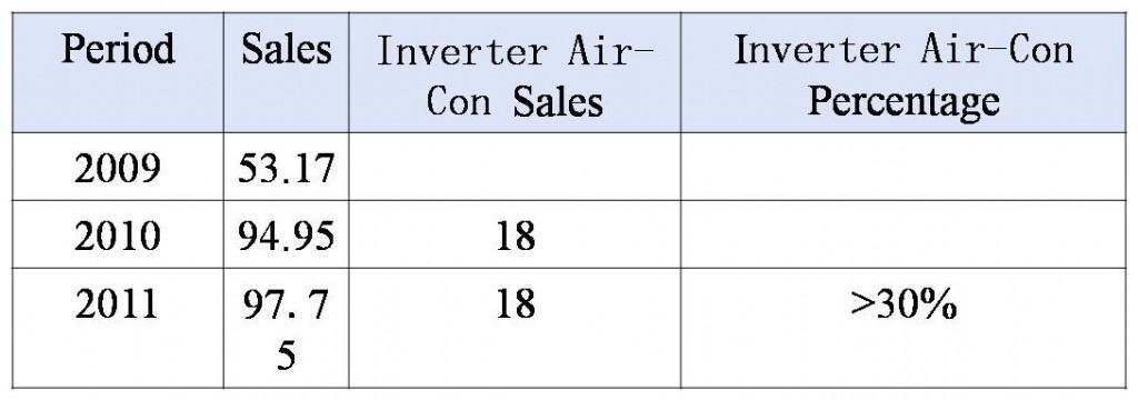 air-conditioner sales