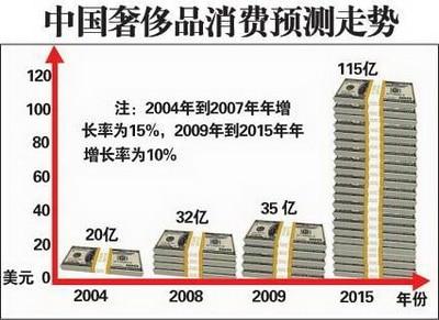 trend of China luxury market