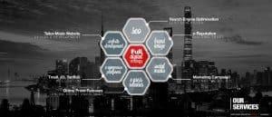 GMA Chinese digital ecommerce Agency
