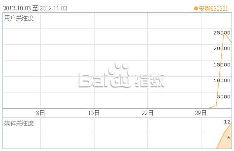 Baidu search for Anna buzz