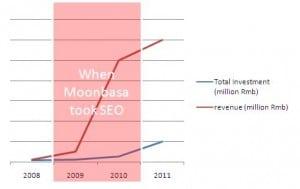 Moonbasa SEO result