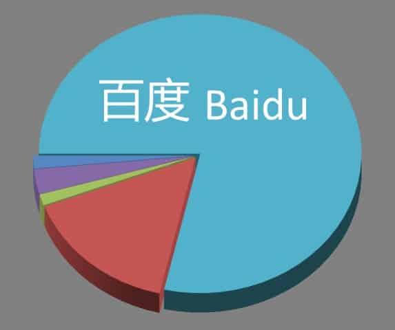 Baidu market share