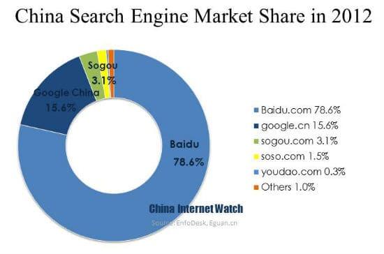 market share Baidu
