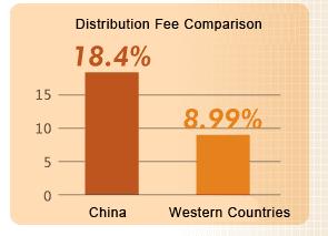 distribution fee