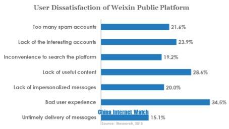User Dissatisfaction of Weixin