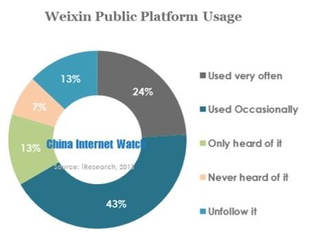 Weixin Public Platform Usage