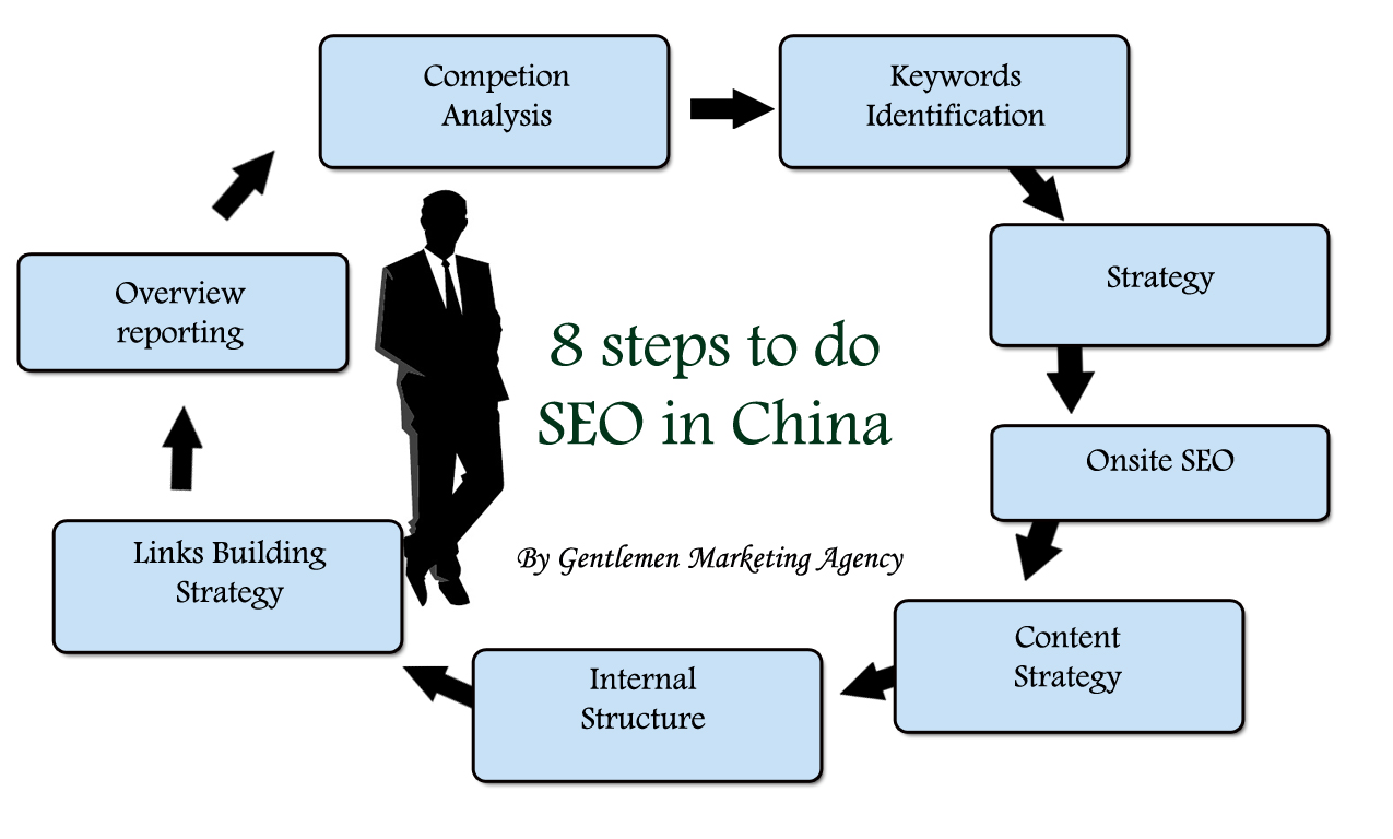 8 steps to do effective SEO in China