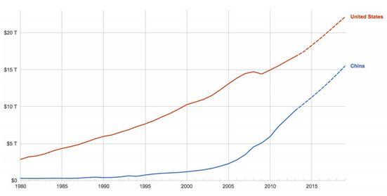 china world's leading power