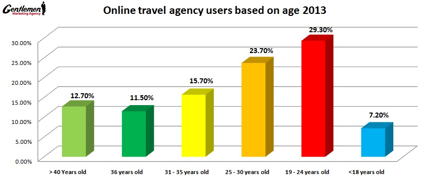 Online-travel-agency users