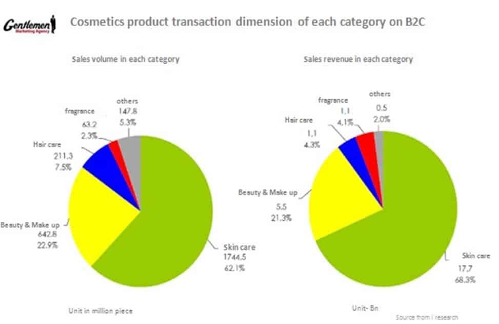 cosmetics product transaction