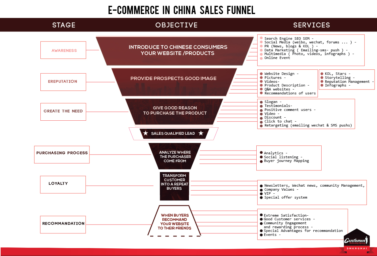 Ecommerce-China-sales-process.jpg