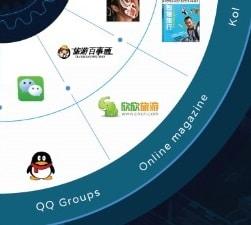 chinesetouristsocialmediaonlinemagzines