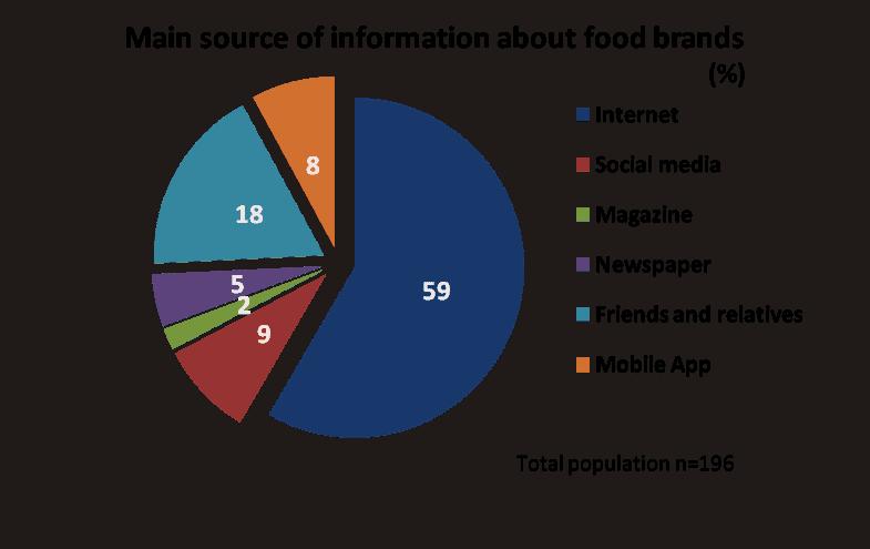 food China survey (3)