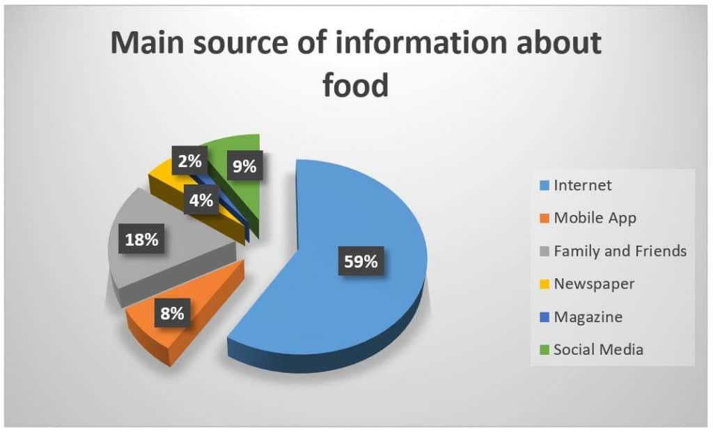 source-information-food-china