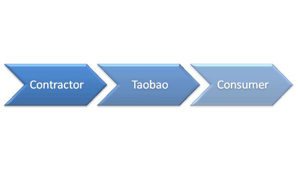 taobao distributor