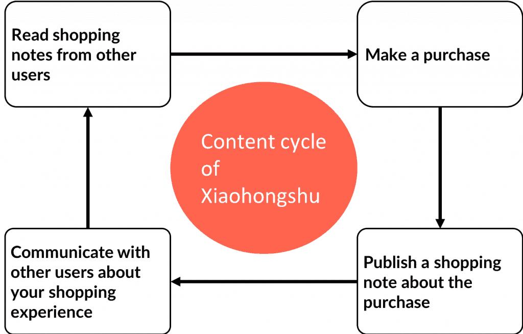 Chinese Social Media - Xiaohongshu  content cycle
