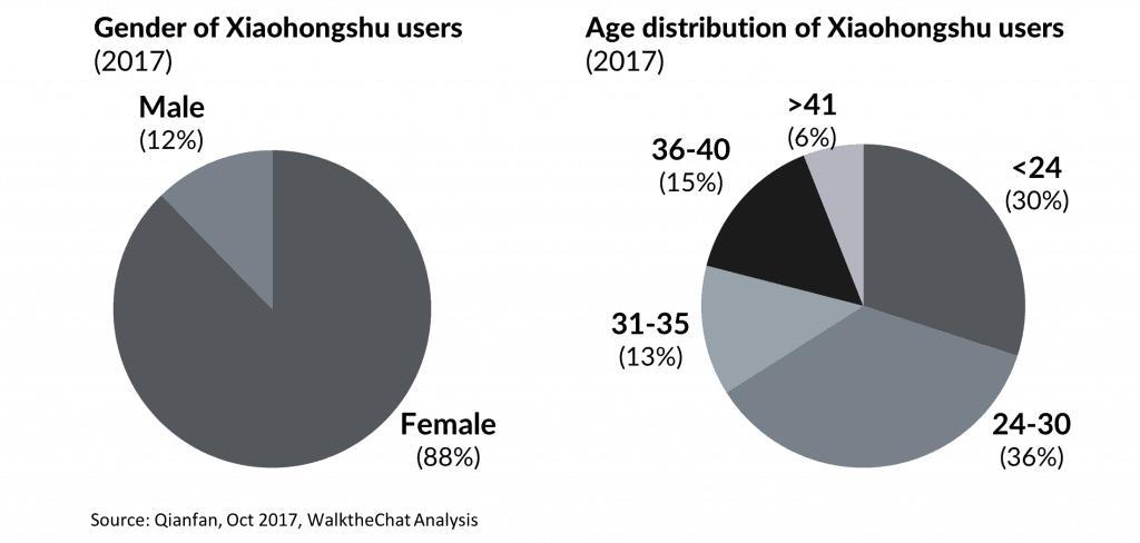 Chinese Social Media - Xiaohongshu users data