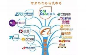 Alibaba logistic