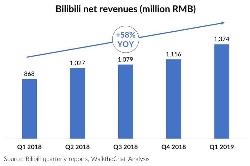 bilibili net revenues 2018-2019